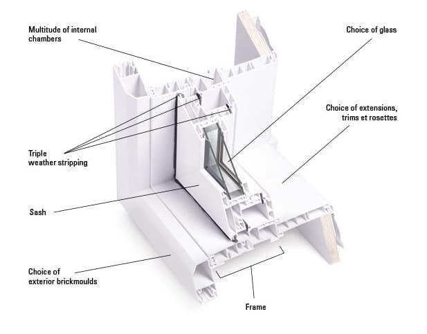 Window Parts & material Vinyl